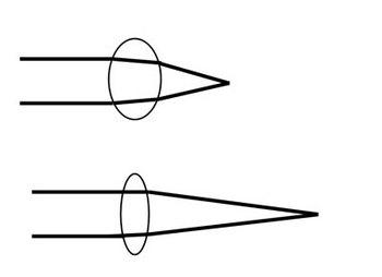 レンズのふくらみによる焦点距離の違い